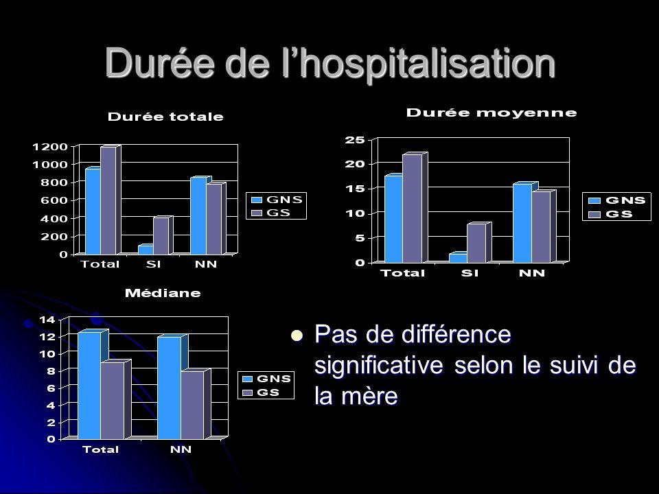 Durée de l'hospitalisation