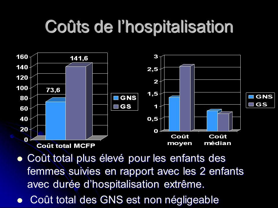 Coûts de l'hospitalisation