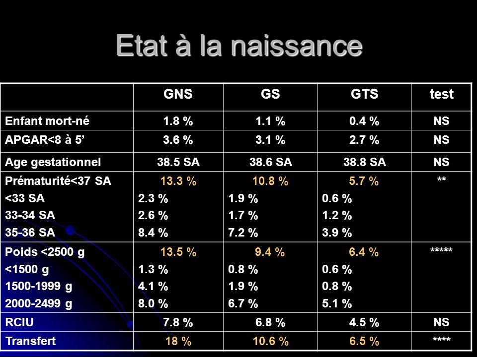 Etat à la naissance GNS GS GTS test Enfant mort-né 1.8 % 1.1 % 0.4 %