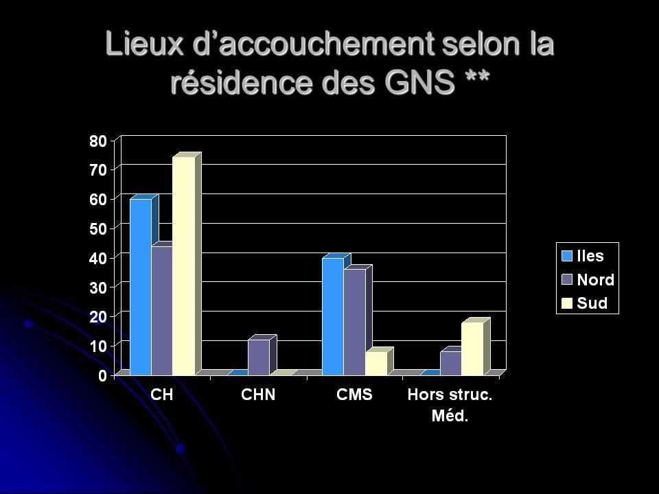 Lieux d'accouchement selon la résidence des GNS **