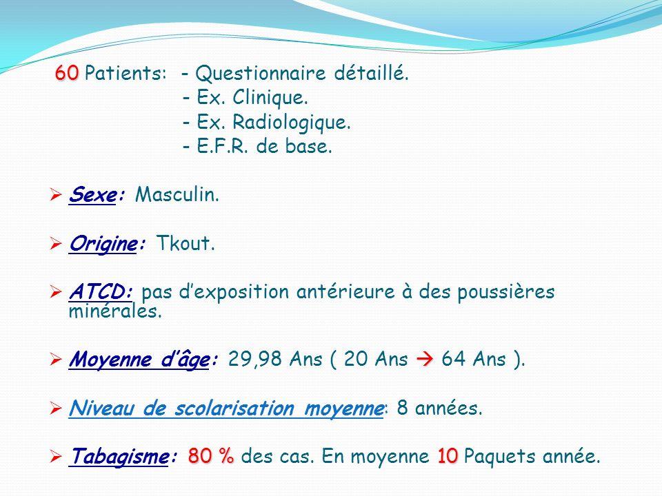 60 Patients: - Questionnaire détaillé.