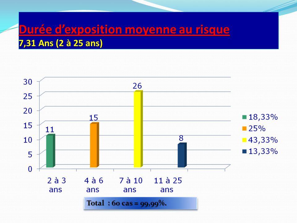 Durée d'exposition moyenne au risque 7,31 Ans (2 à 25 ans)
