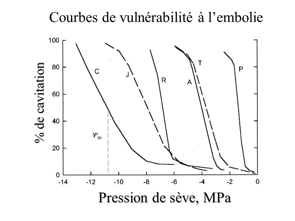 Courbes de vulnérabilité à l'embolie