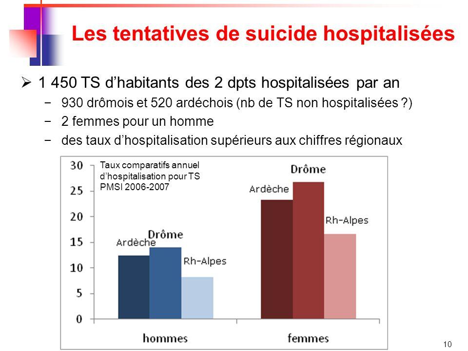Les tentatives de suicide hospitalisées