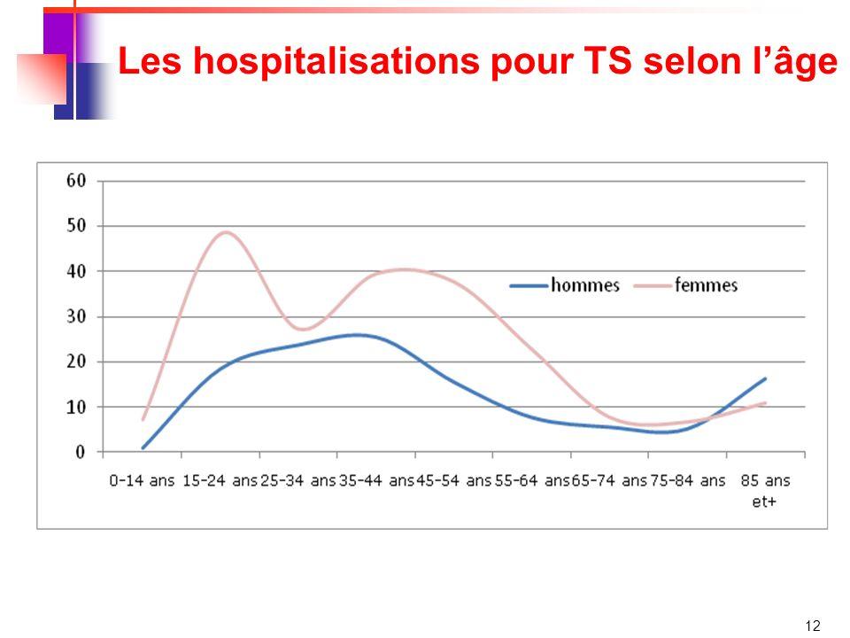 Les hospitalisations pour TS selon l'âge