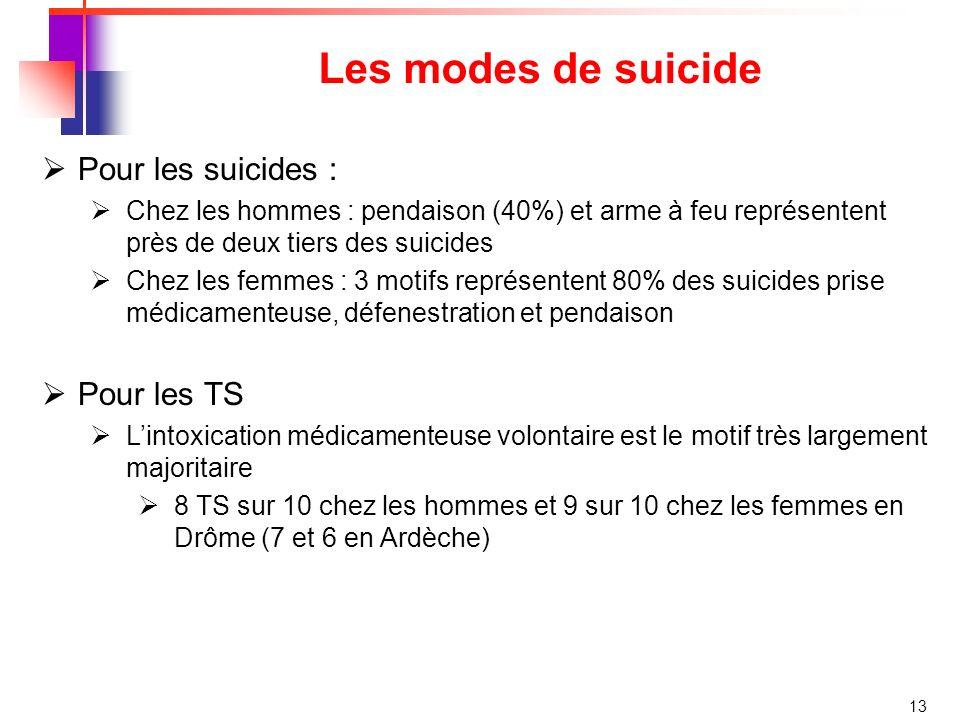 Les modes de suicide Pour les suicides : Pour les TS