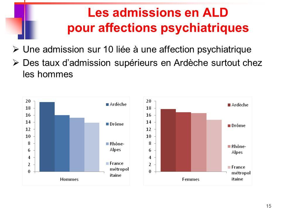 Les admissions en ALD pour affections psychiatriques