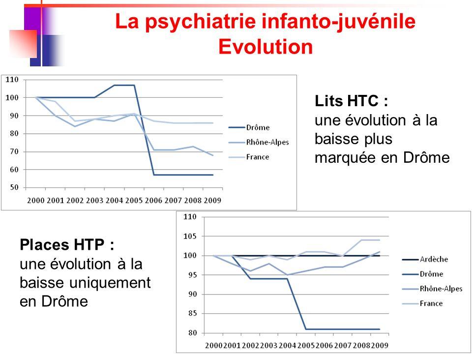 La psychiatrie infanto-juvénile Evolution
