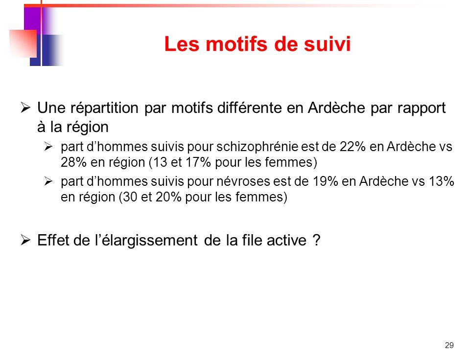 Les motifs de suivi Une répartition par motifs différente en Ardèche par rapport à la région.