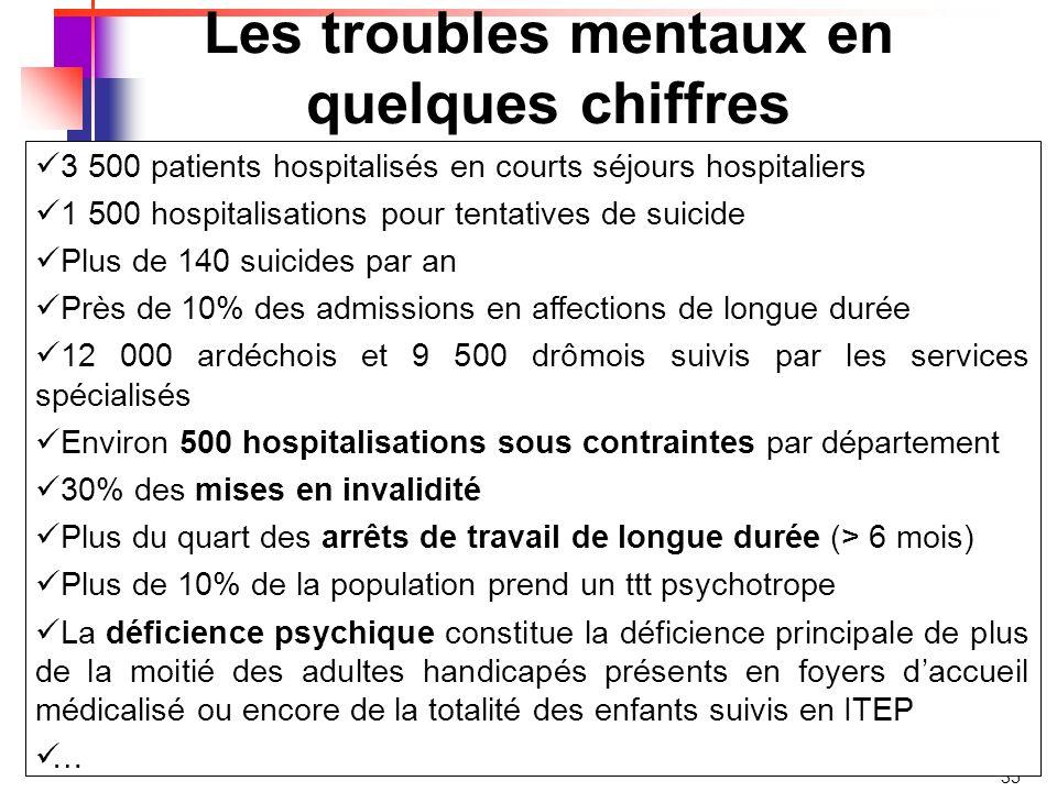 Les troubles mentaux en quelques chiffres