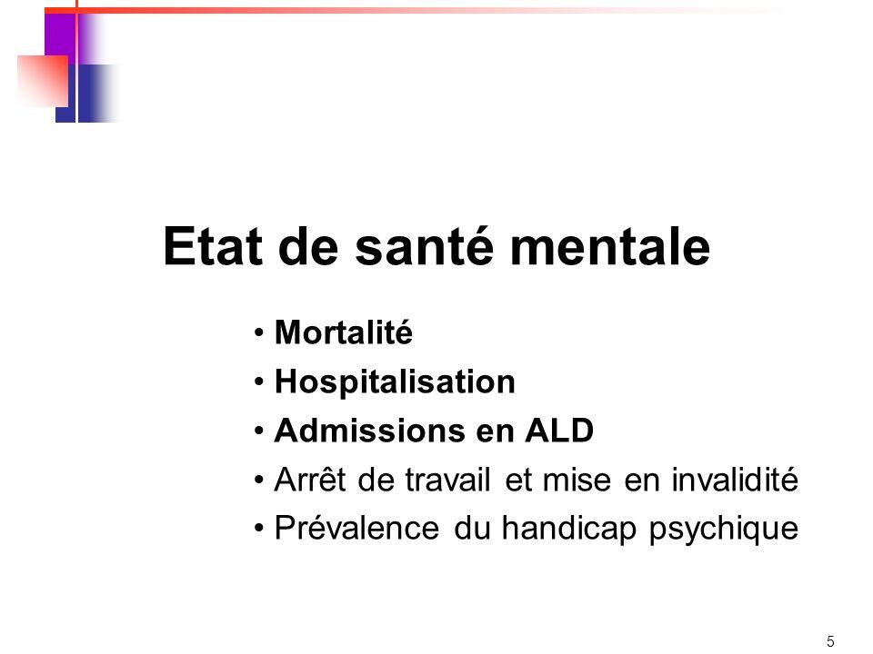 Etat de santé mentale Mortalité Hospitalisation Admissions en ALD