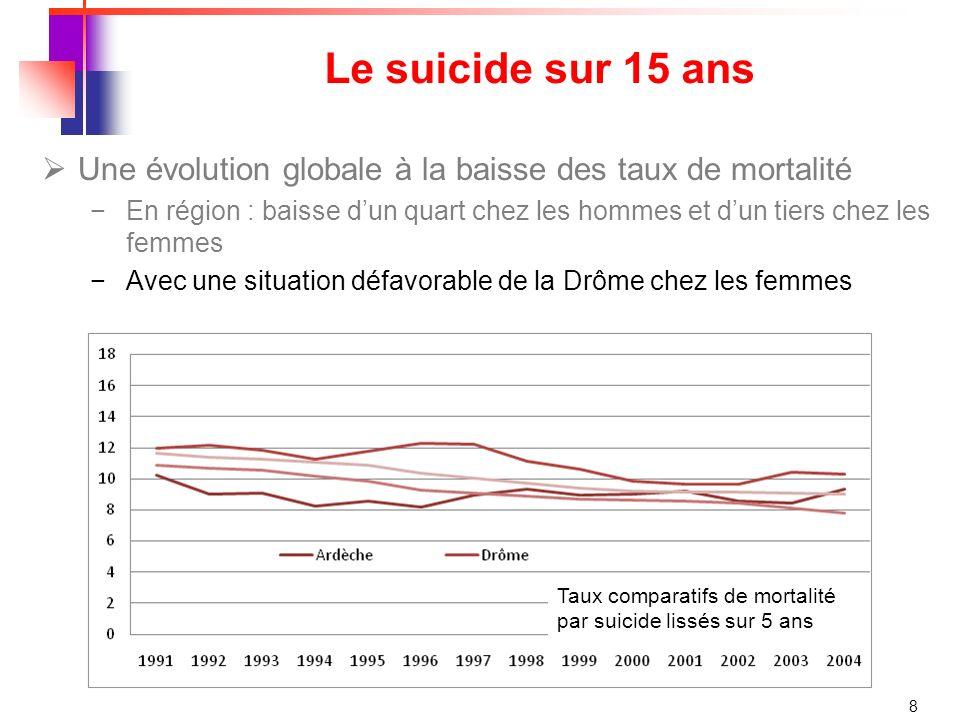 Le suicide sur 15 ans Une évolution globale à la baisse des taux de mortalité.