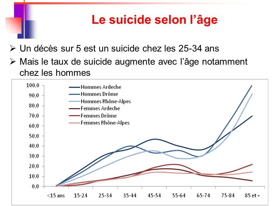 Le suicide selon l'âge Un décès sur 5 est un suicide chez les 25-34 ans.