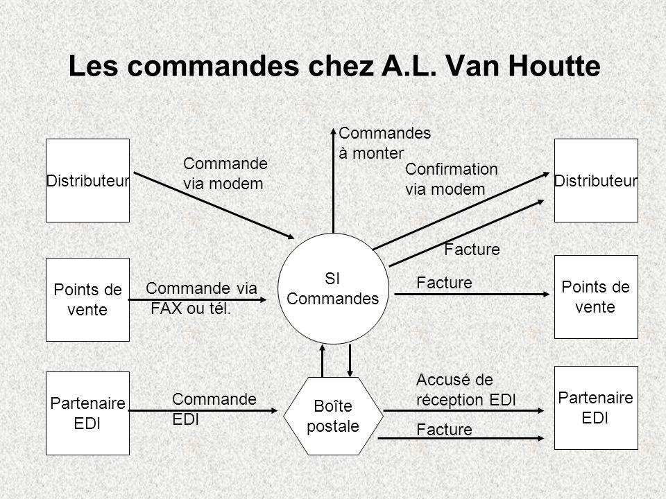 Les commandes chez A.L. Van Houtte