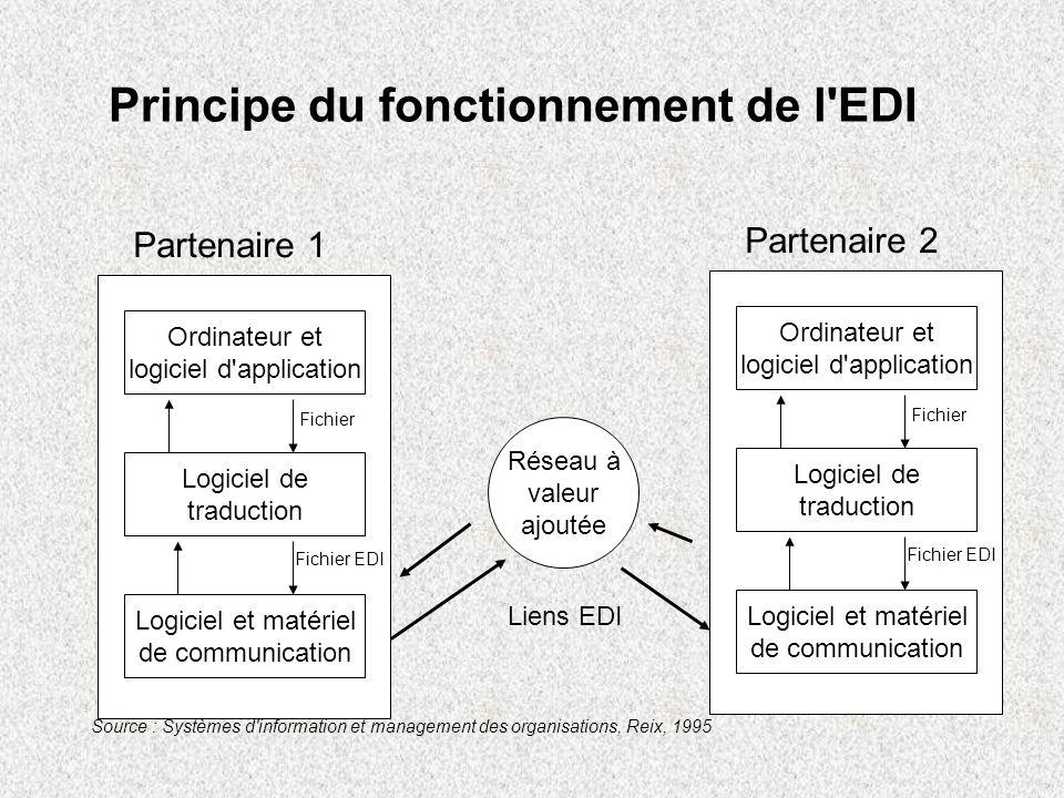 Principe du fonctionnement de l EDI