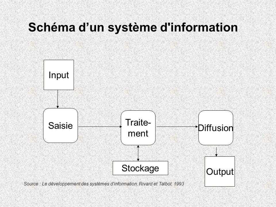 Schéma d'un système d information