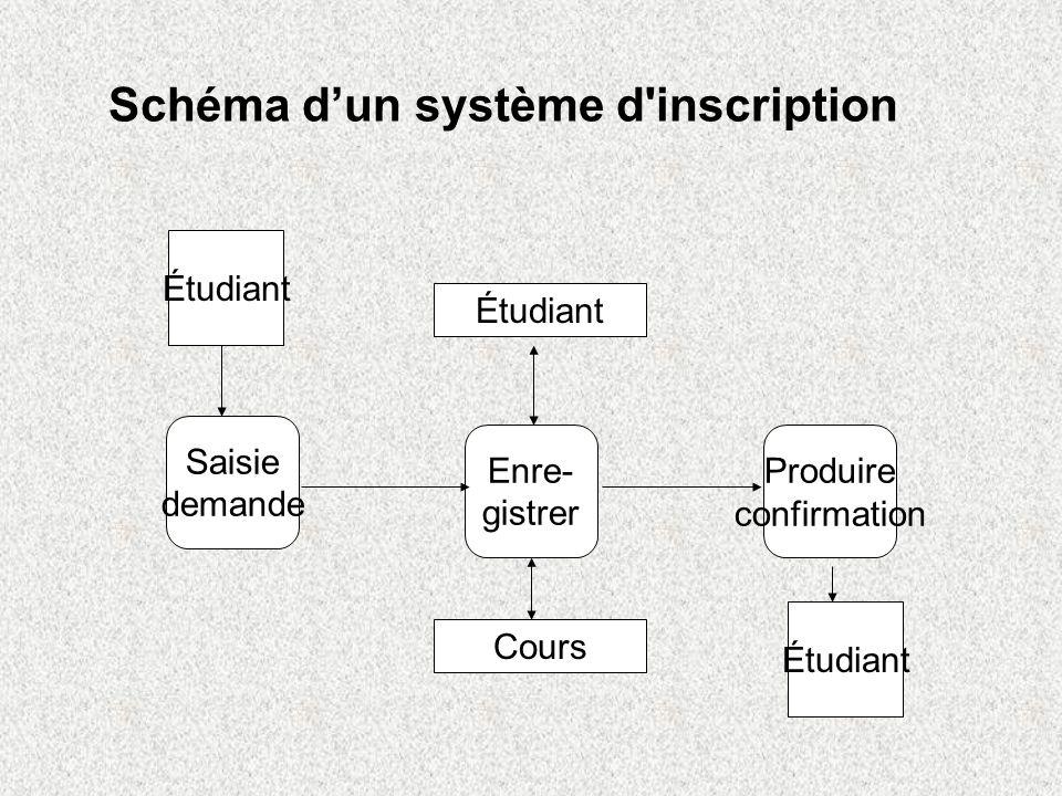 Schéma d'un système d inscription