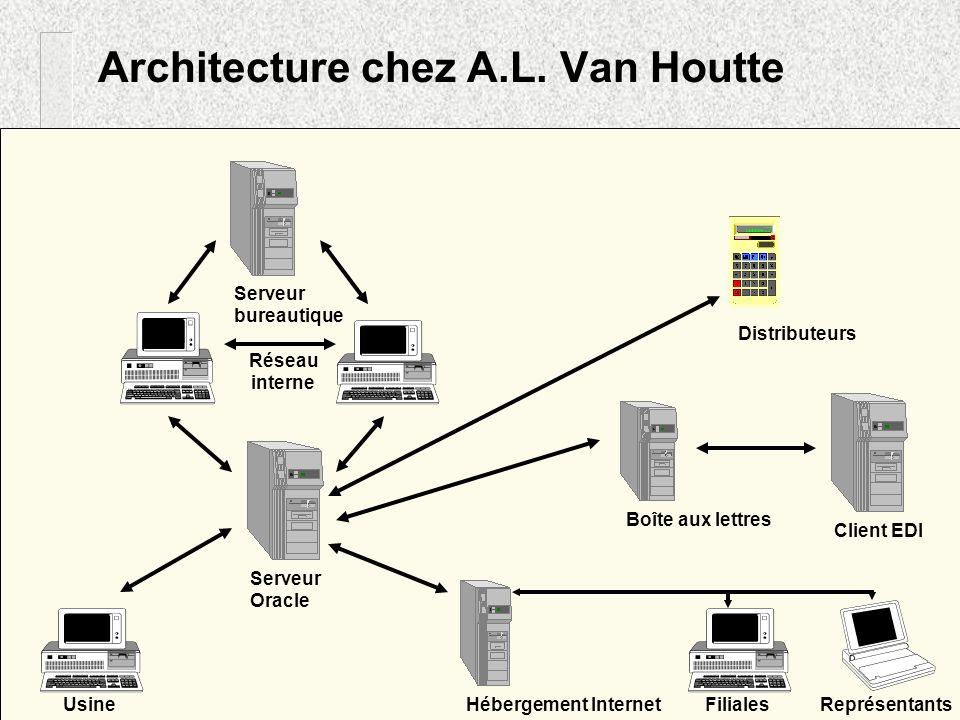 Architecture chez A.L. Van Houtte