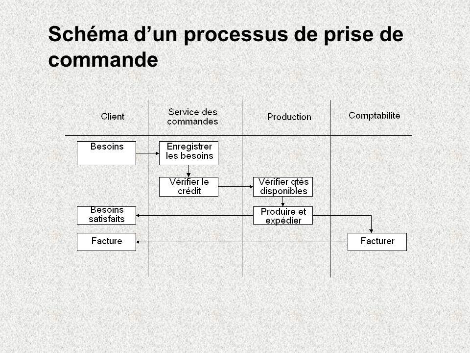 Schéma d'un processus de prise de commande
