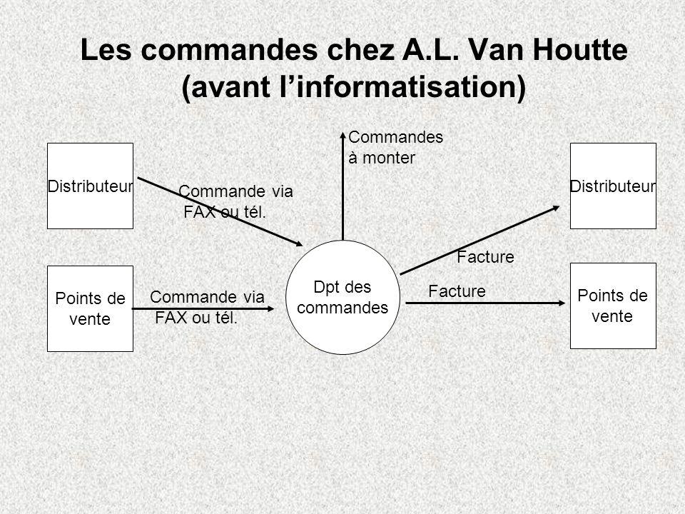 Les commandes chez A.L. Van Houtte (avant l'informatisation)