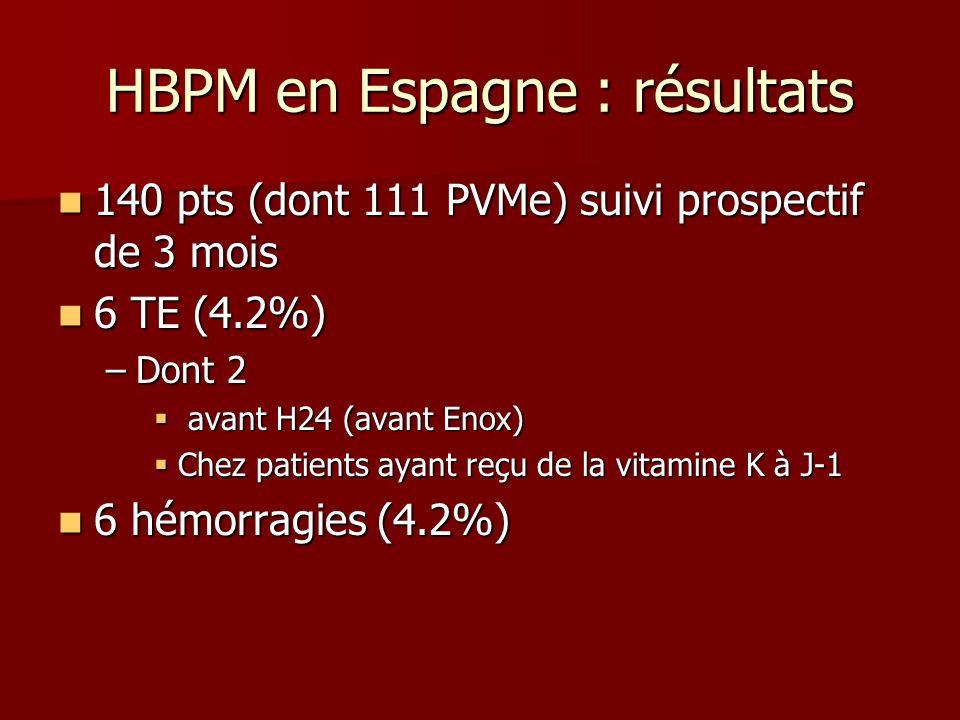 HBPM en Espagne : résultats