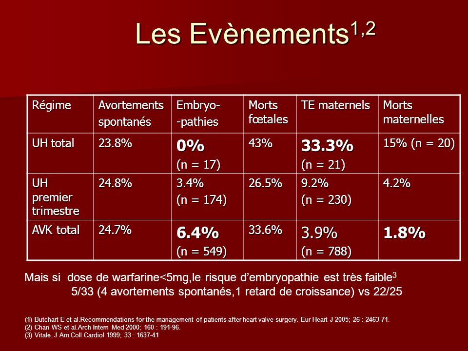 Les Evènements1,2 0% 33.3% 6.4% 3.9% 1.8% Régime Avortements spontanés