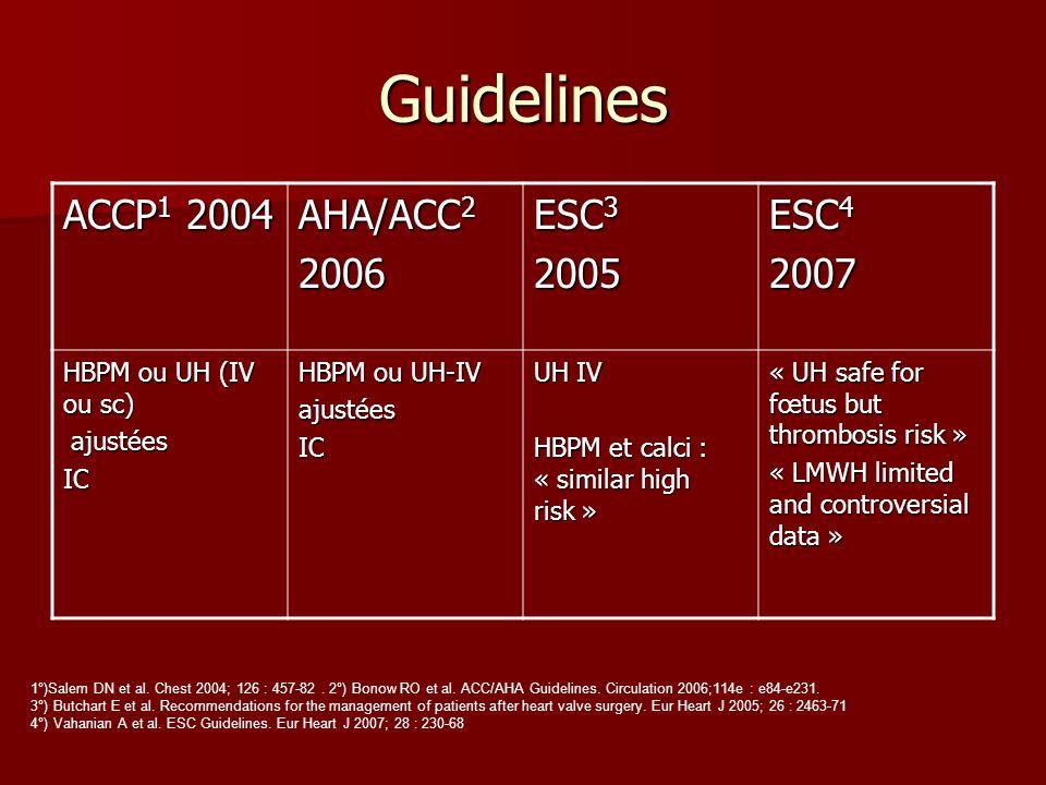 Guidelines ACCP1 2004 AHA/ACC2 2006 ESC3 2005 ESC4 2007