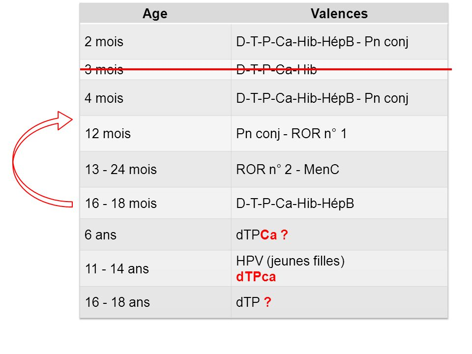 Age Valences. 2 mois. D-T-P-Ca-Hib-HépB - Pn conj. 3 mois. D-T-P-Ca-Hib. 4 mois. 12 mois. Pn conj - ROR n° 1.