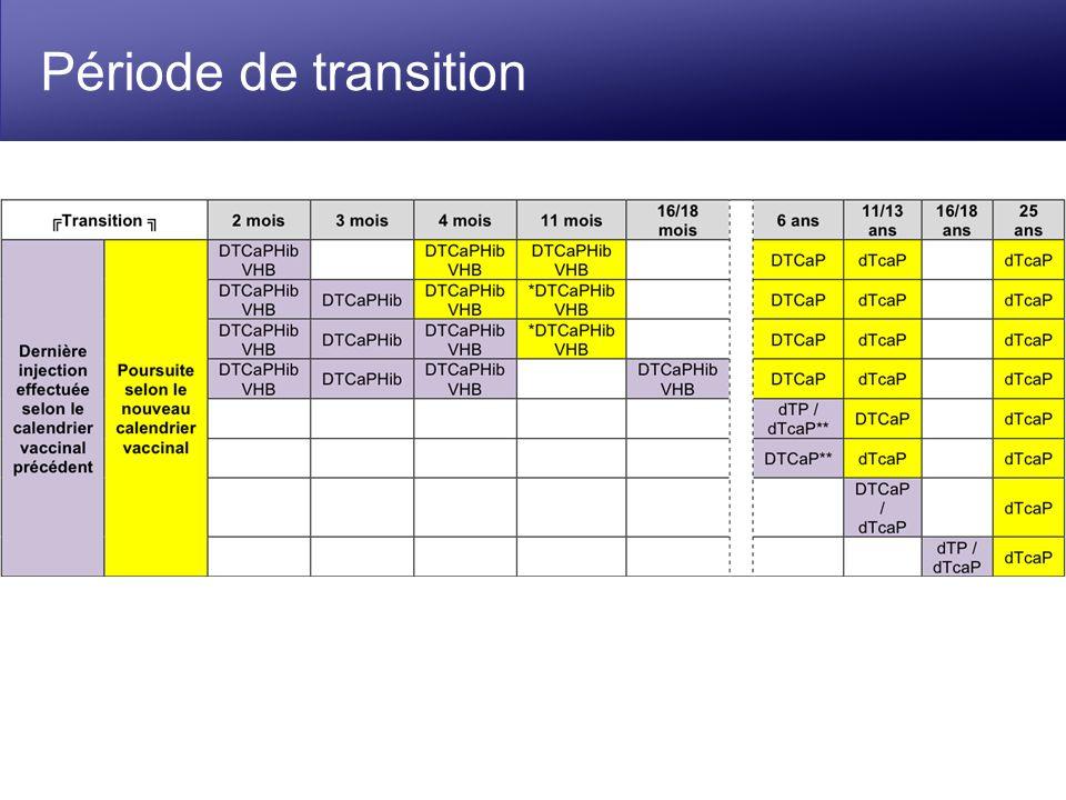 Période de transition
