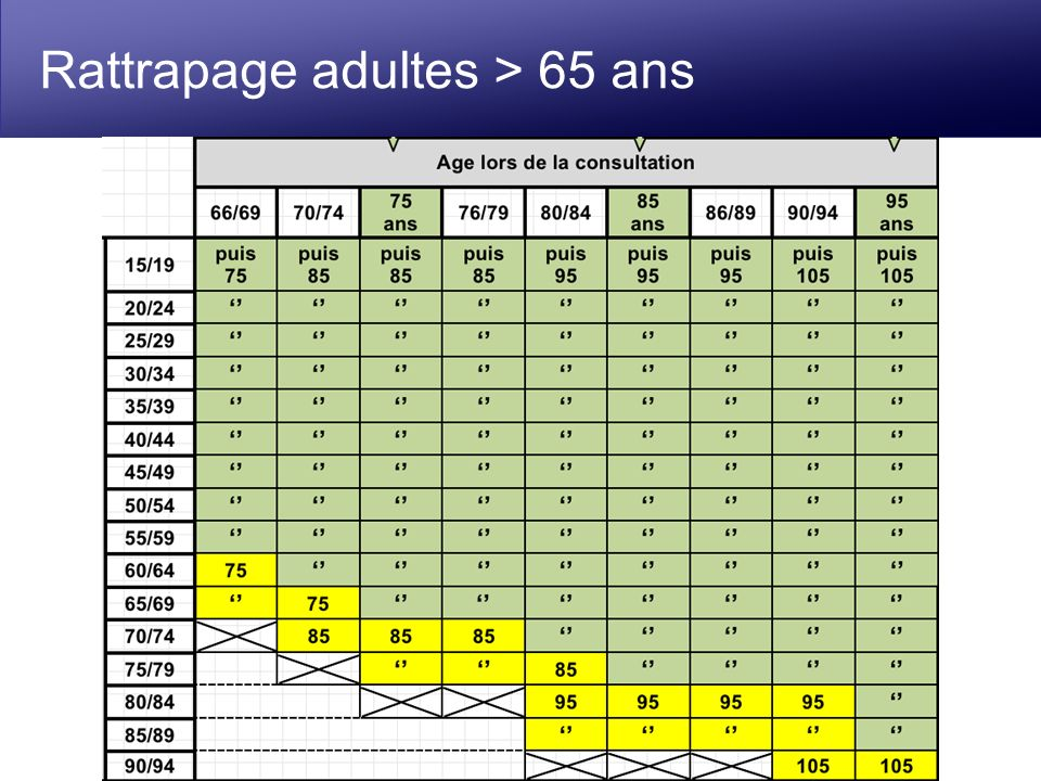 Rattrapage adultes > 65 ans