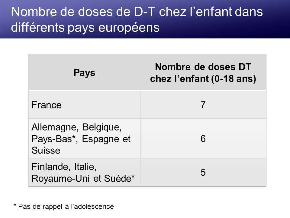 Nombre de doses de D-T chez l'enfant dans différents pays européens