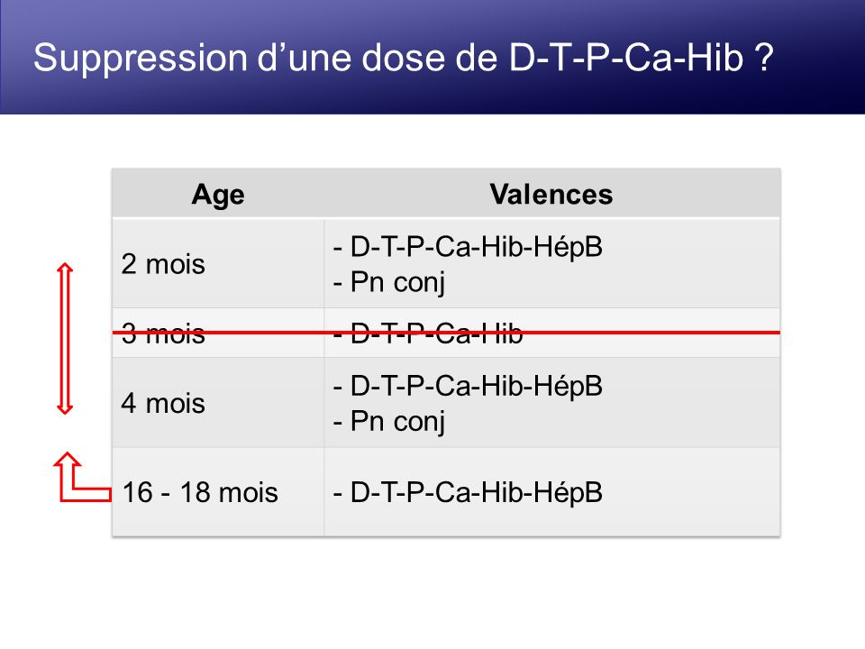 Suppression d'une dose de D-T-P-Ca-Hib
