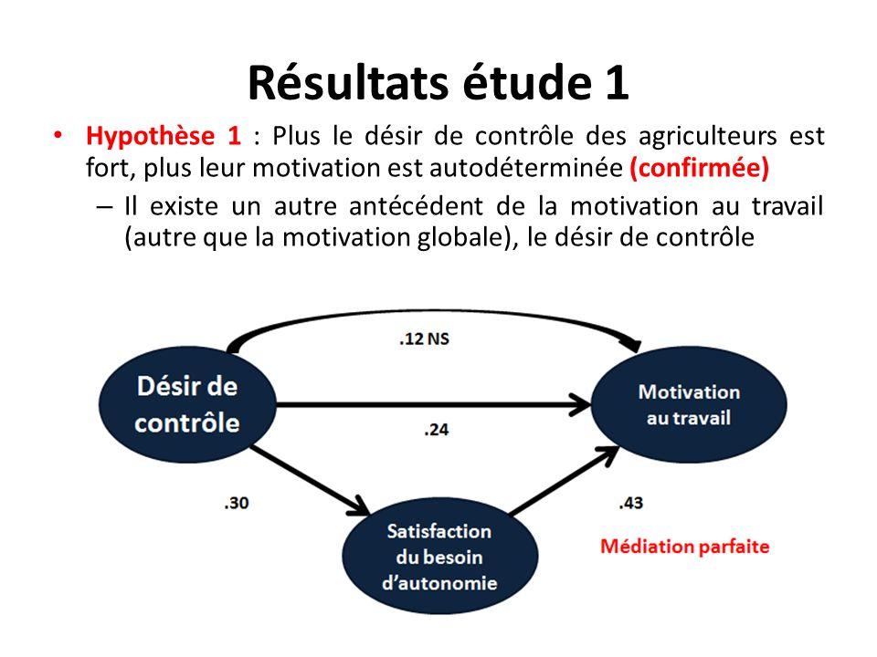 Résultats étude 1 Hypothèse 1 : Plus le désir de contrôle des agriculteurs est fort, plus leur motivation est autodéterminée (confirmée)