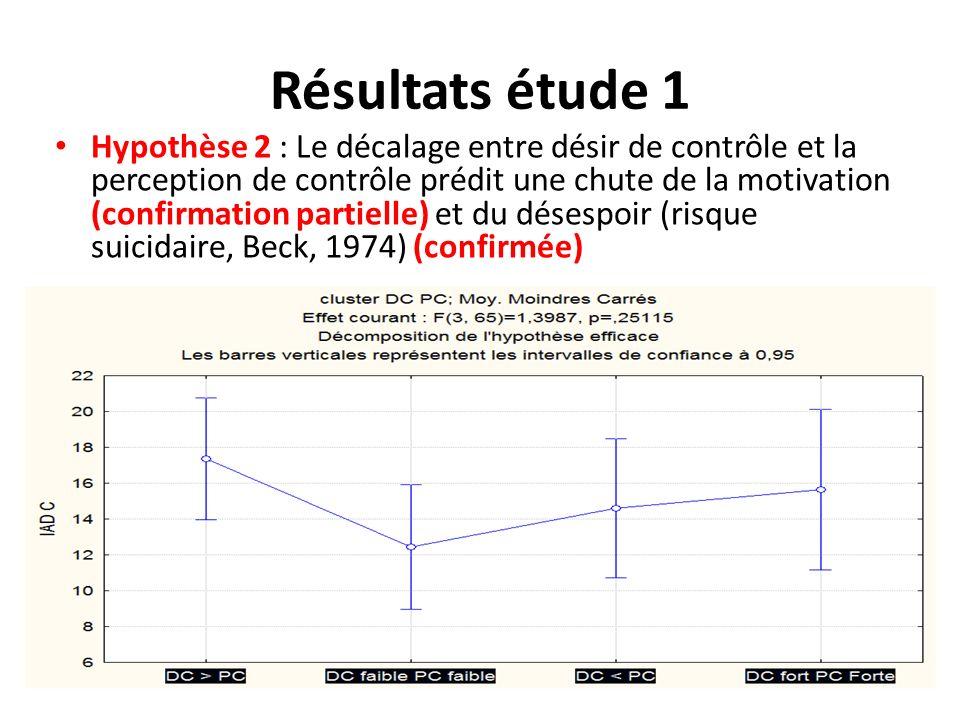 Résultats étude 1
