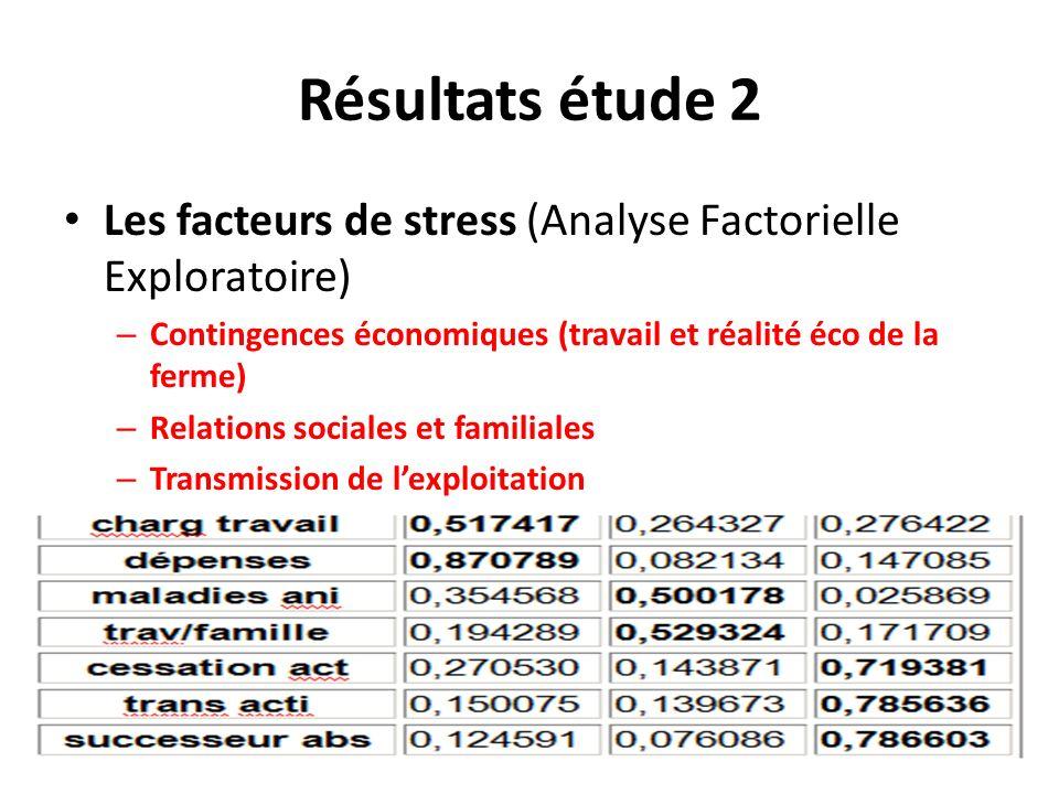 Résultats étude 2 Les facteurs de stress (Analyse Factorielle Exploratoire) Contingences économiques (travail et réalité éco de la ferme)