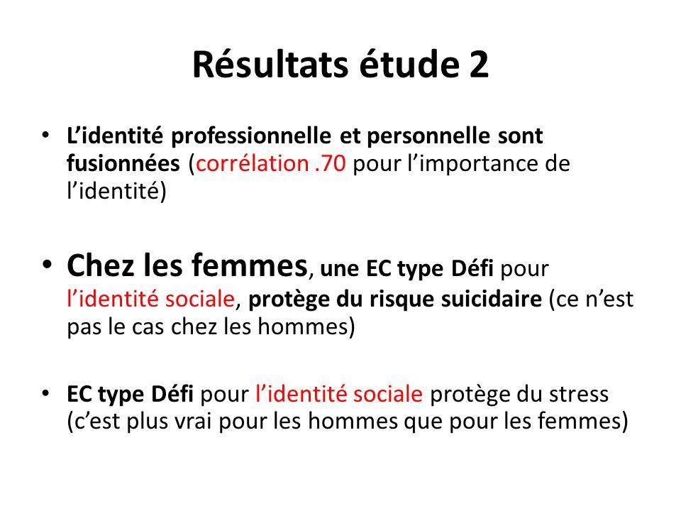 Résultats étude 2 L'identité professionnelle et personnelle sont fusionnées (corrélation .70 pour l'importance de l'identité)