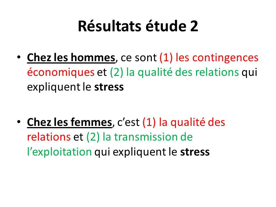 Résultats étude 2 Chez les hommes, ce sont (1) les contingences économiques et (2) la qualité des relations qui expliquent le stress.