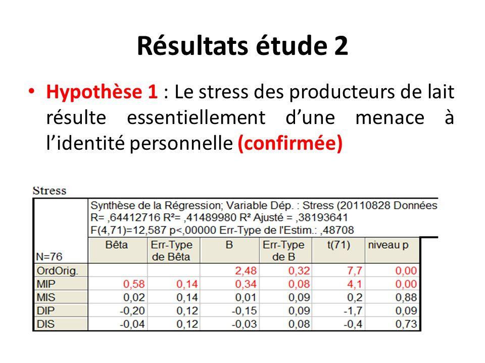 Résultats étude 2 Hypothèse 1 : Le stress des producteurs de lait résulte essentiellement d'une menace à l'identité personnelle (confirmée)