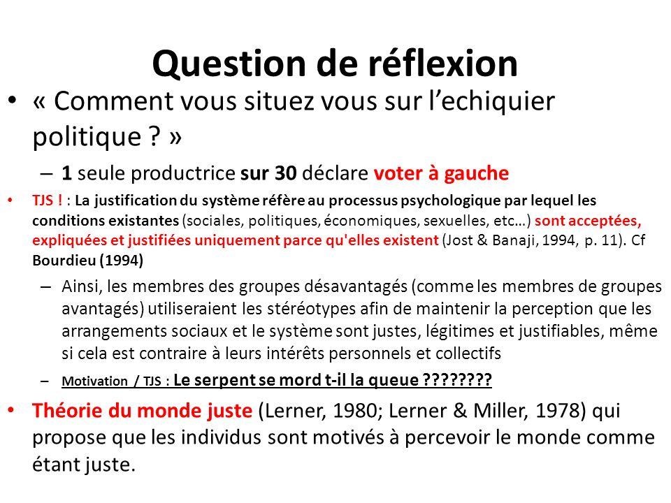 Question de réflexion « Comment vous situez vous sur l'echiquier politique » 1 seule productrice sur 30 déclare voter à gauche.