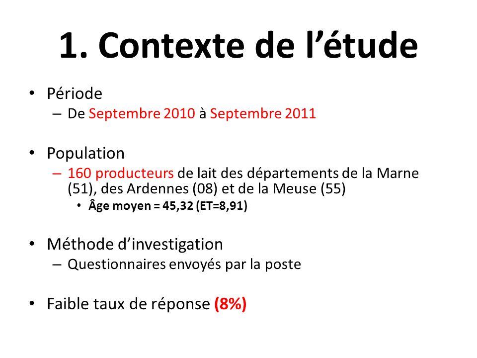 1. Contexte de l'étude Période Population Méthode d'investigation