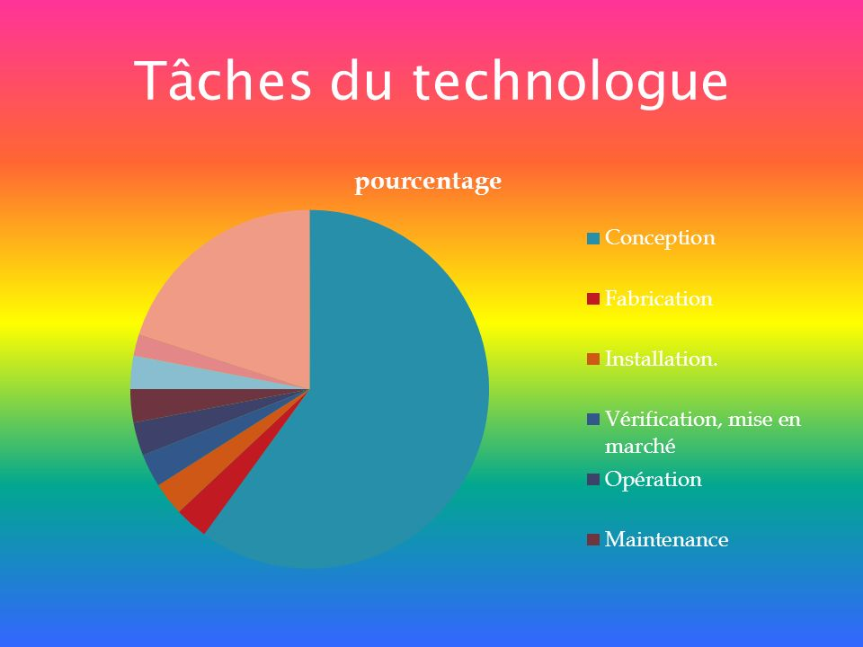 Tâches du technologue