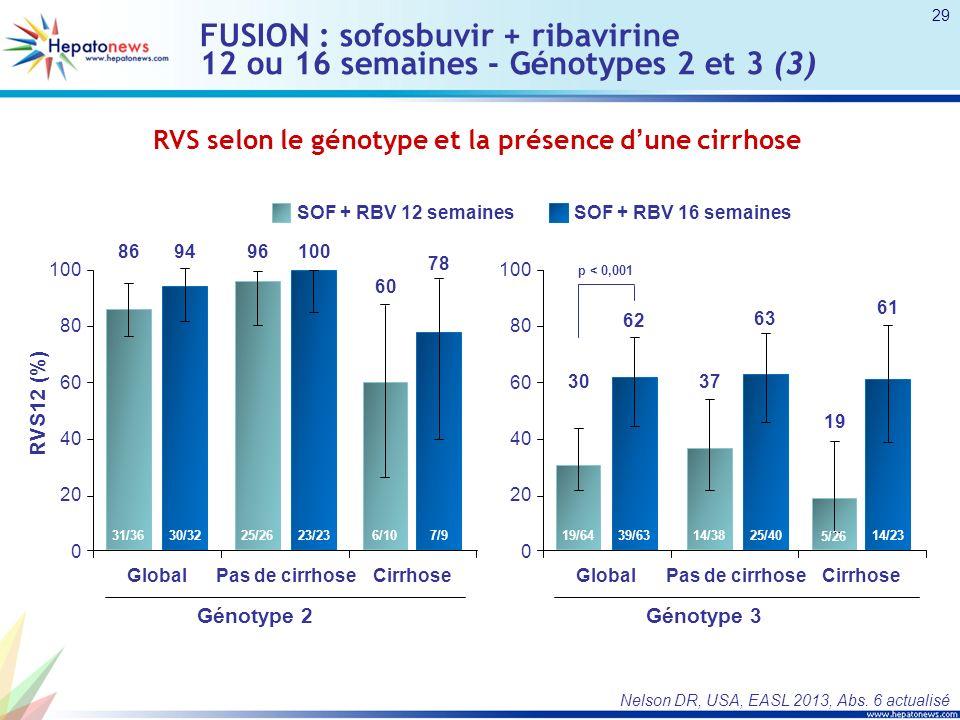 FUSION : sofosbuvir + ribavirine 12 ou 16 semaines - Génotypes 2 et 3 (3)