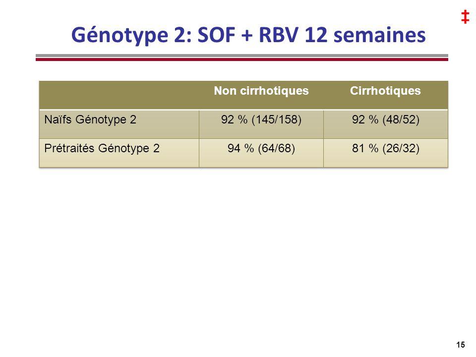Génotype 2: SOF + RBV 12 semaines