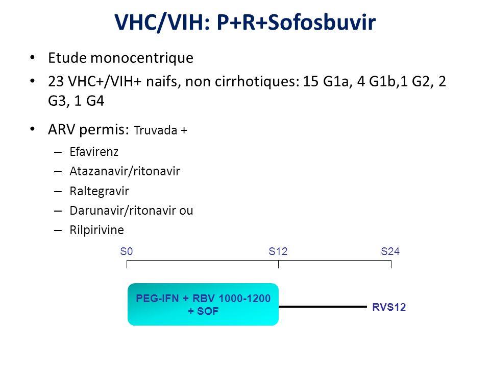 VHC/VIH: P+R+Sofosbuvir