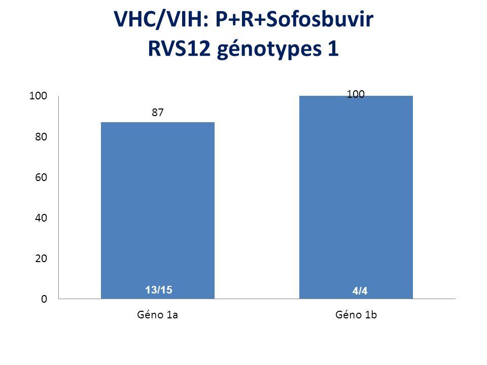 VHC/VIH: P+R+Sofosbuvir RVS12 génotypes 1