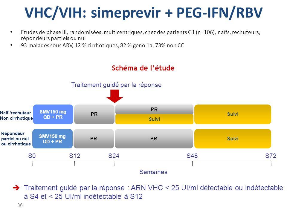 VHC/VIH: simeprevir + PEG-IFN/RBV