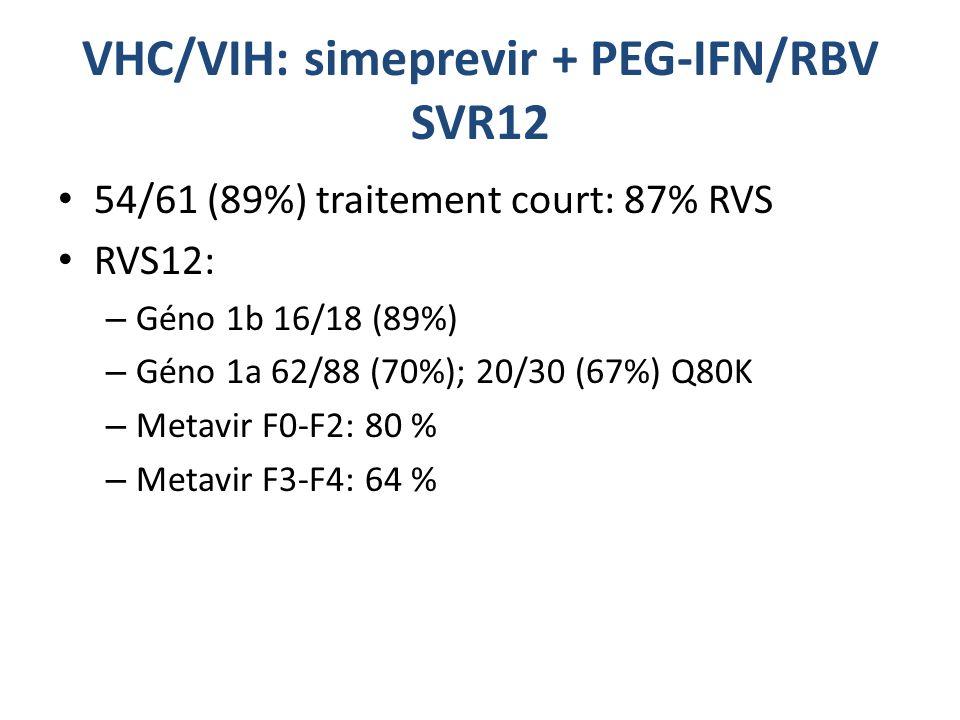 VHC/VIH: simeprevir + PEG-IFN/RBV SVR12