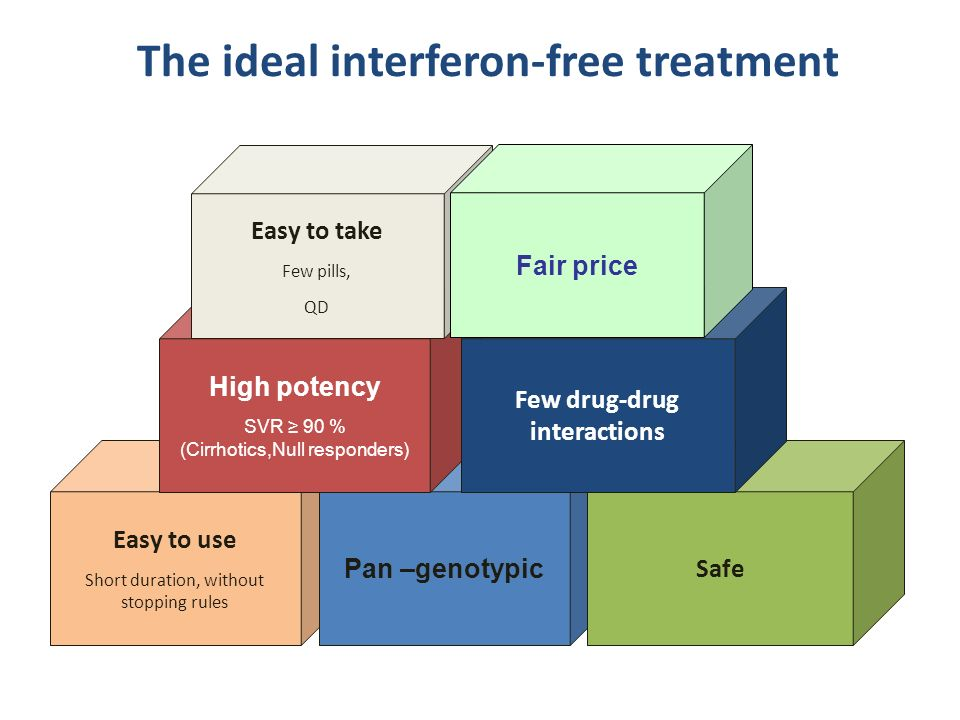 The ideal interferon-free treatment Few drug-drug interactions