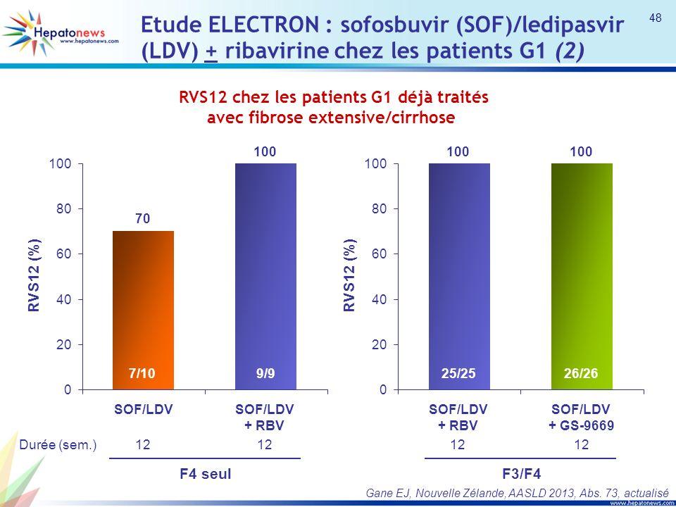 Etude ELECTRON : sofosbuvir (SOF)/ledipasvir (LDV) + ribavirine chez les patients G1 (2)