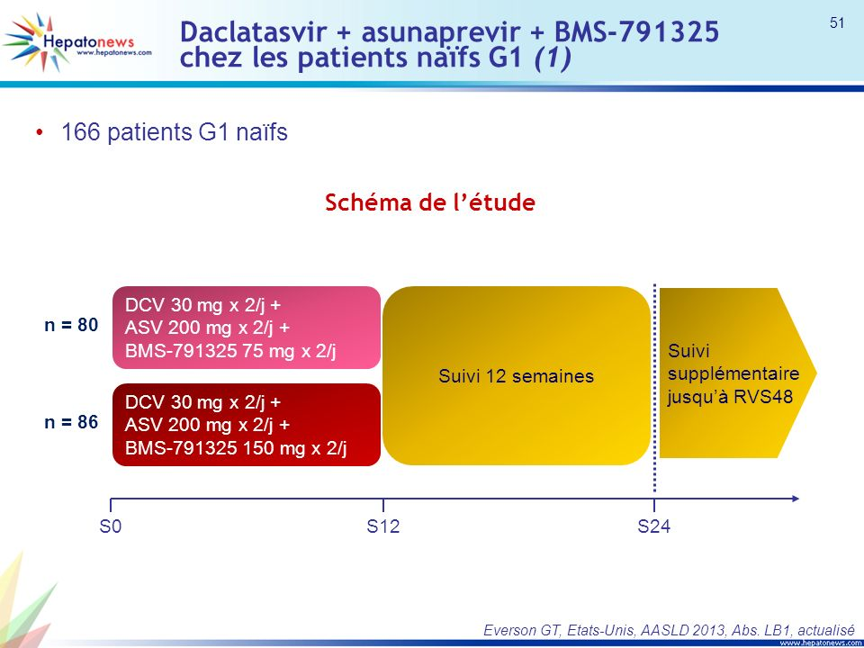 Daclatasvir + asunaprevir + BMS-791325 chez les patients naïfs G1 (1)